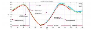 PLT_Pressure_mean_evol_LS_10_1581_ing