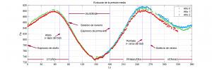 PLT_Pressure_mean_evol_LS_10_1631_esp