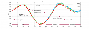 PLT_Pressure_mean_evol_LS_10_1631_ing