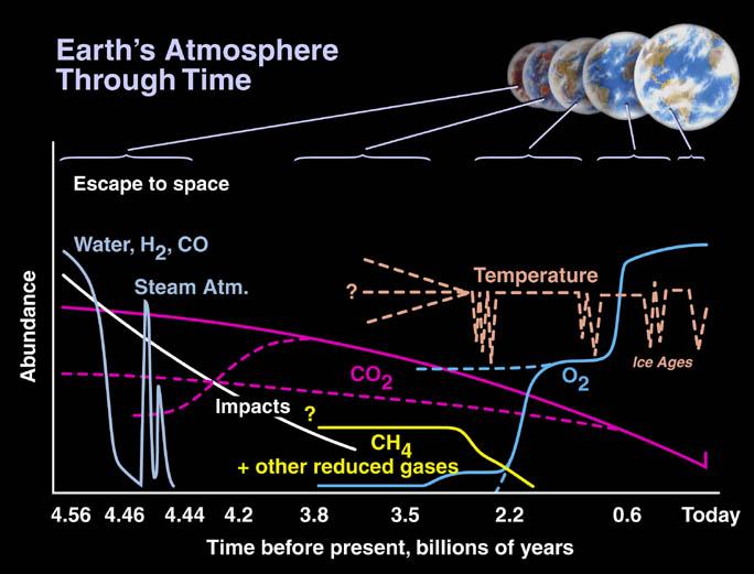 Evolución inicial del planeta Tierra (Astrobiología V) | Cuaderno de  bitácora estelar