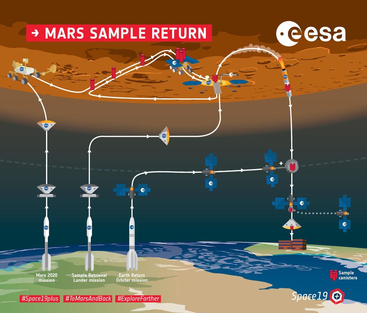 Mars Sample Return IMOST Maria Paz Zorzano