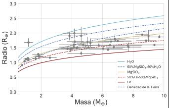 Figura 2: Diagrama masa-radio de los planetas conocidos de menos de 10 masas terrestres y con una masa y un radio determinados con una precisión mejor que el 20%. Las barras de error indican la incertidumbre en las medidas. Las líneas de colores señalan las relaciones entre la masa y el radio para distintas composiciones posibles, desde una bola de hierro puro a un planeta totalmente compuesto por agua.