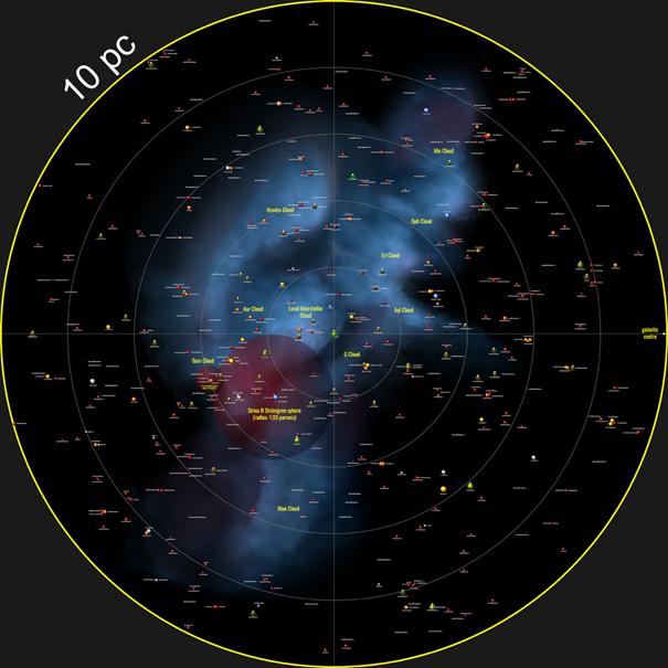censo de la Galaxia