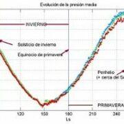 Informe meteorológico marciano con REMS